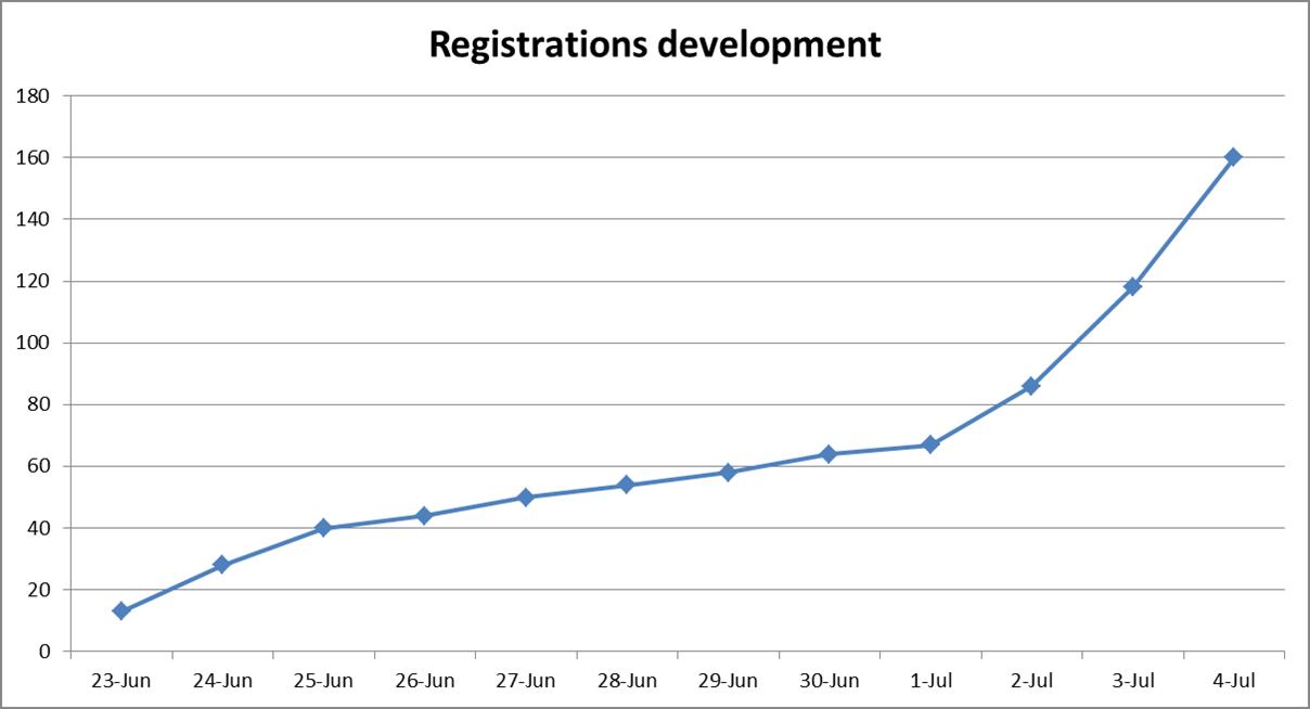 Ontwikkeling registraties Hybride Congres
